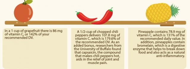 top-vitamin-c-rich-foods